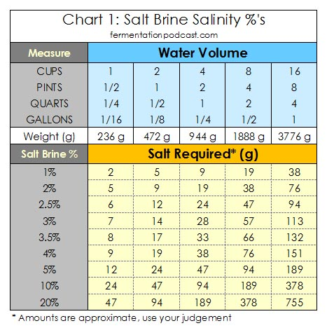 salt-brine-salinity-percentage-fermentation